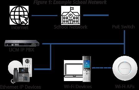 Example of Grandstream School network
