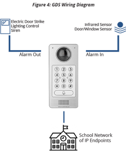 GDS wiring diagram