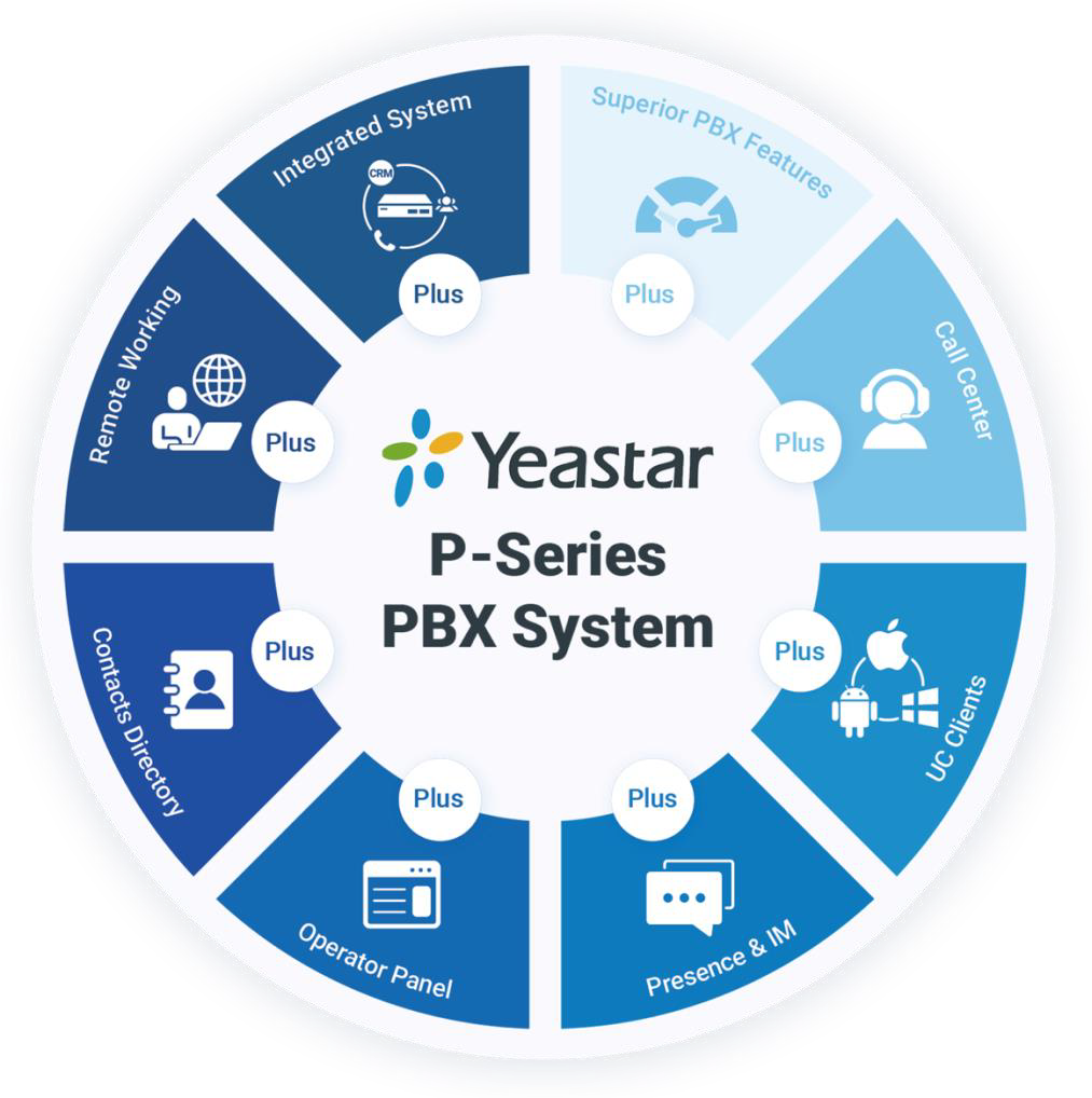 Yeastar P Series