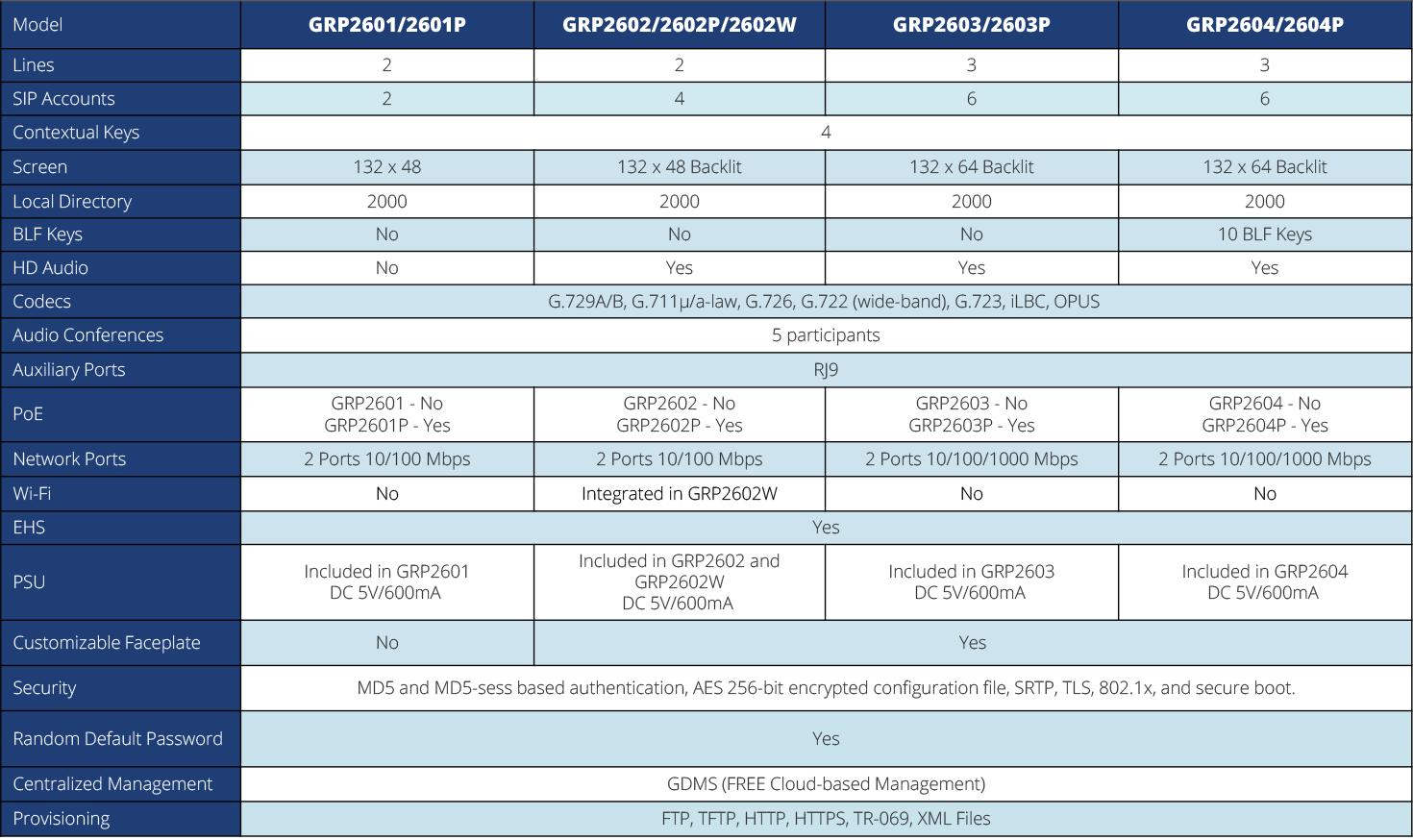 GRP2600 Comparison Table