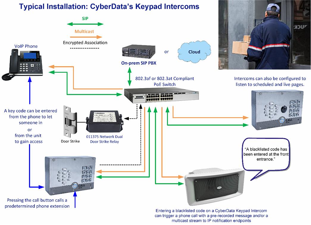 SIP door intercom